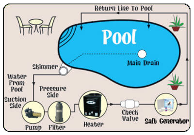 Salt pool Diagram